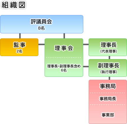 北杜市農業振興公社 組織図